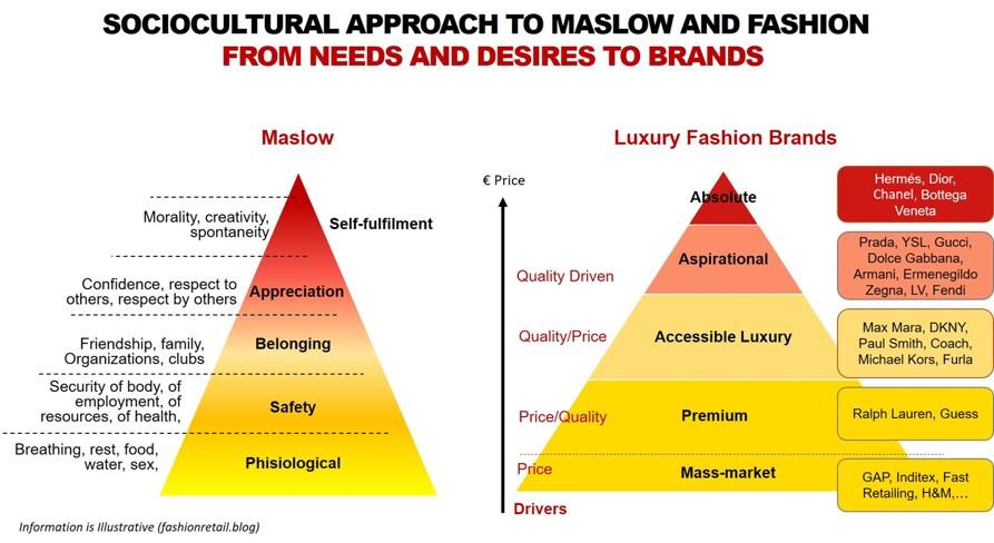 Maslow Evolution And Luxury Fashion The Fashion Retailer